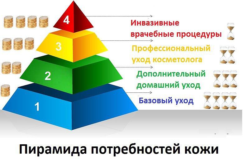 Пирамида потребностей кожи